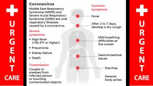 Chinese Coronavirus Symptoms